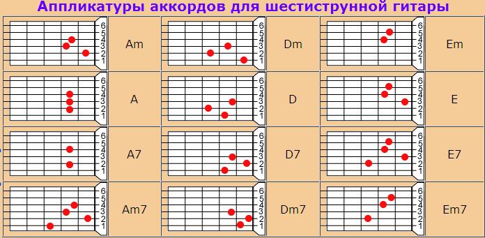 Схемы аккордов на струнах гитары